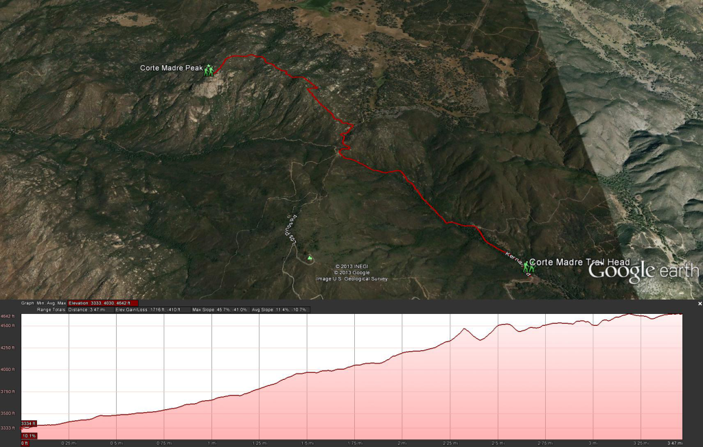 Corte Madera Mountain Hike Map