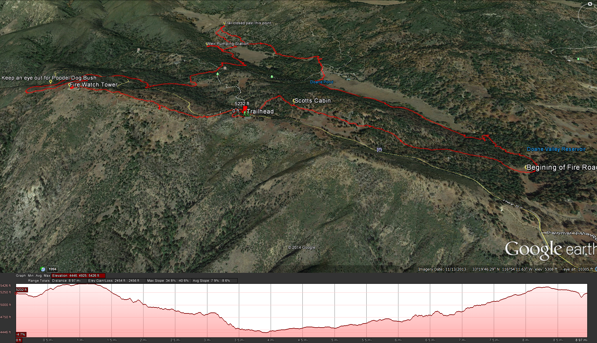Palomar Mountain Loop Hiking Map